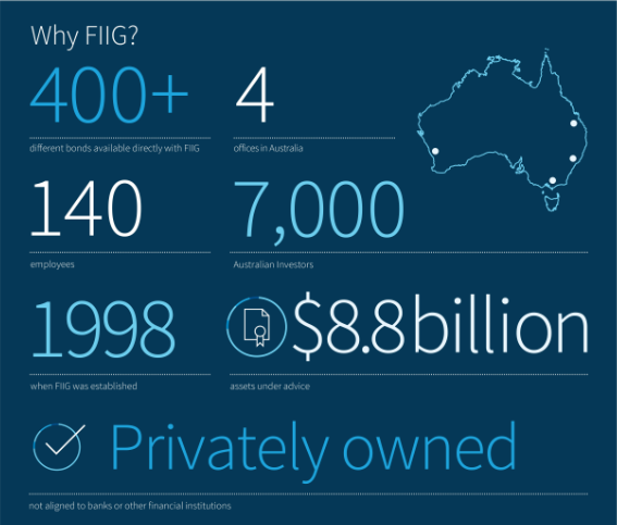 Why FIIG infographic
