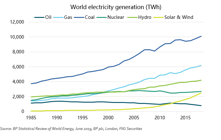 World Electricty Generation