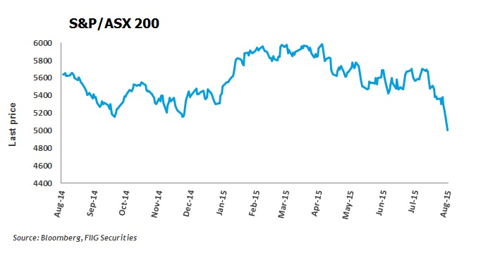 S&P/ASX 200 Graph