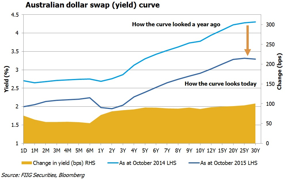 aud zero coupon curve